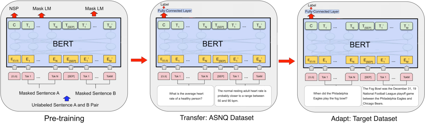 Figure 1 for TANDA: Transfer and Adapt Pre-Trained Transformer Models for Answer Sentence Selection