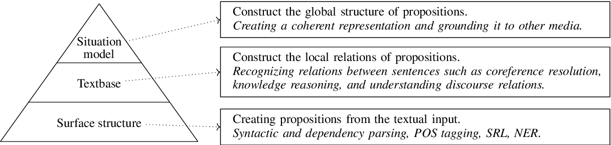 Figure 2 for Prerequisites for Explainable Machine Reading Comprehension: A Position Paper