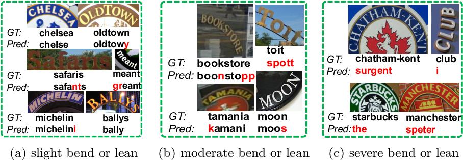 Figure 1 for Scene Text Recognition via Transformer