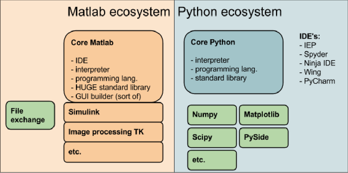 Figure 4 from MatLab vs  Python vs  R - Semantic Scholar