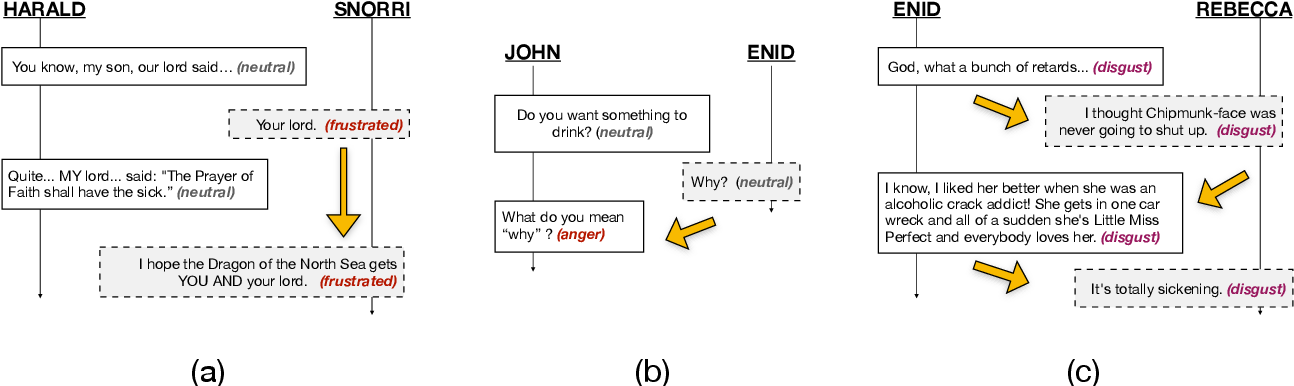 Figure 1 for Emotion Recognition in Conversations with Transfer Learning from Generative Conversation Modeling