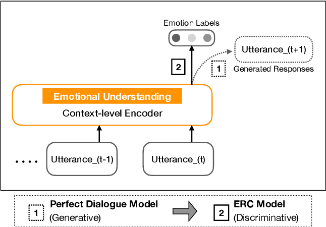 Figure 3 for Emotion Recognition in Conversations with Transfer Learning from Generative Conversation Modeling