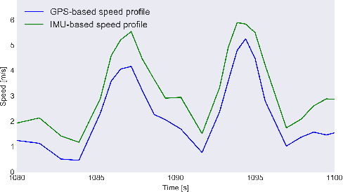 Figure 4 from Movement Speed Estimation Based on Foot Acceleration