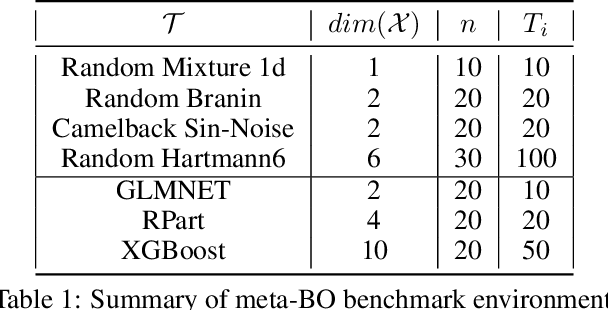 Figure 2 for Meta-Learning Reliable Priors in the Function Space