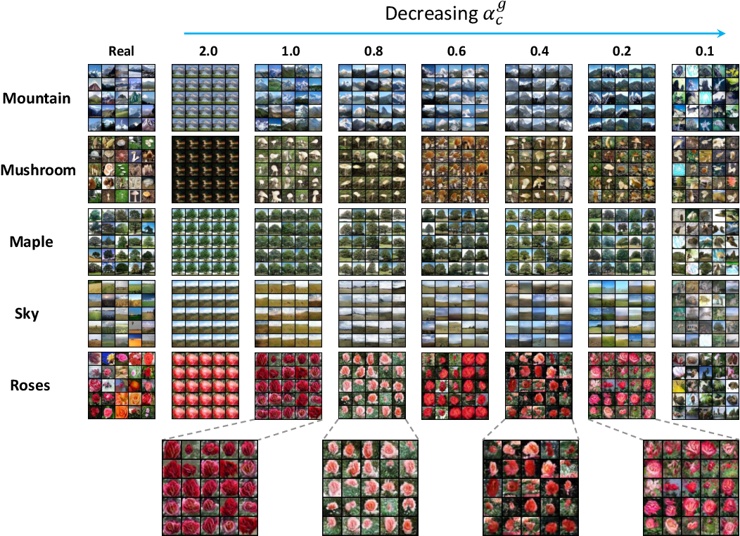 Figure 4 for Improving the Speed and Quality of GAN by Adversarial Training