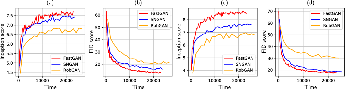 Figure 2 for Improving the Speed and Quality of GAN by Adversarial Training