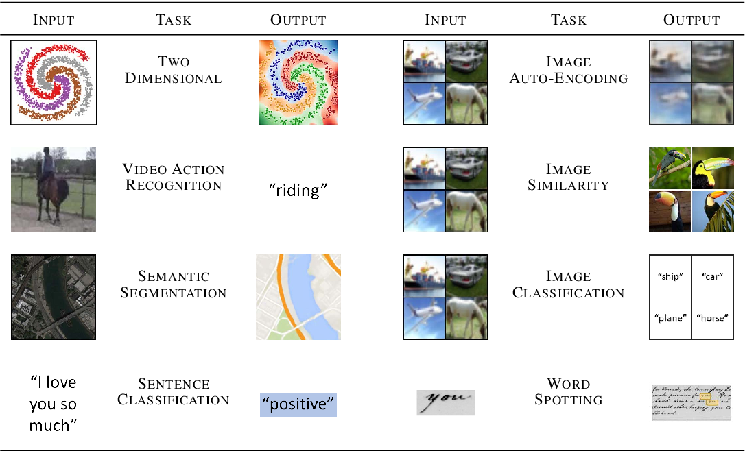 Figure 2 for Improving Reproducible Deep Learning Workflows with DeepDIVA
