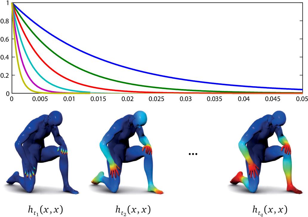 Geometric Deep Learning for Shape Analysis - Semantic Scholar