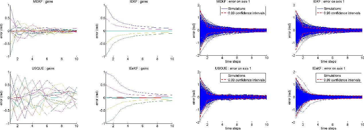 Figure 4 for Intrinsic filtering on Lie groups with applications to attitude estimation