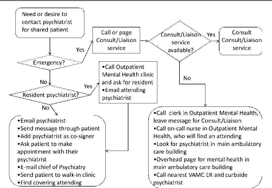 The Anatomy of Primary Care and Mental Health Clinician ...