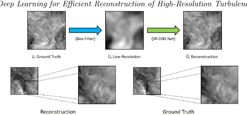Figure 1 for Deep Learning for Efficient Reconstruction of High-Resolution Turbulent DNS Data