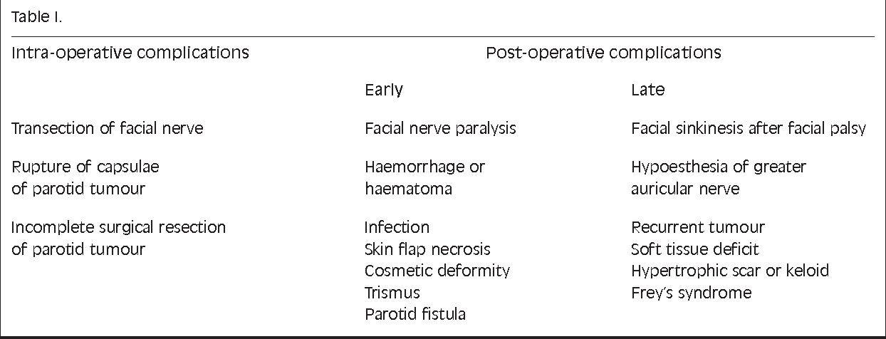 treatment of complications of parotid gland surgery semantic scholar