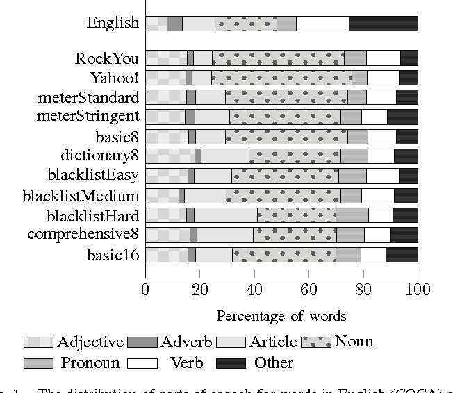 Fig. 1. The distribution of parts of speech for words in English (COCA) and in passwords.