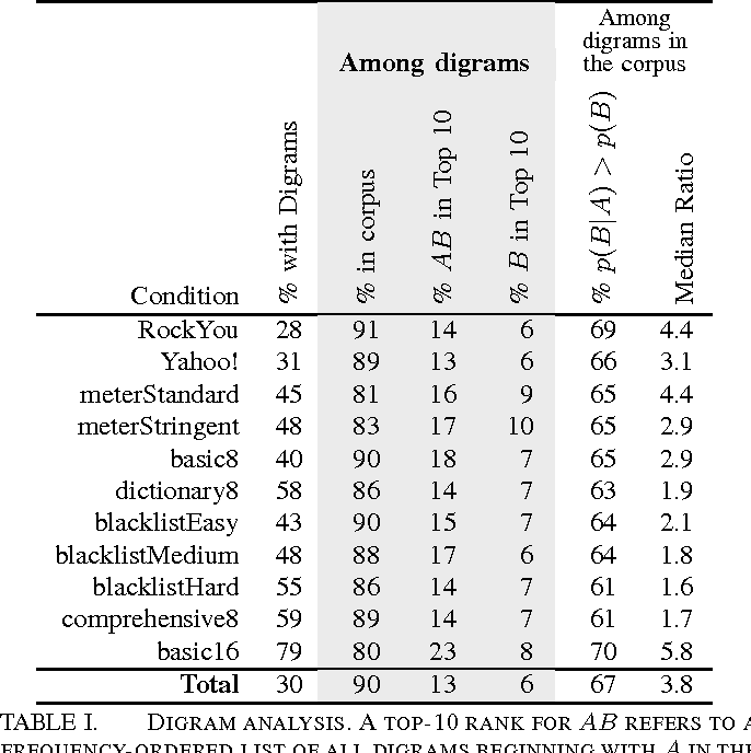 TABLE I. DIGRAM ANALYSIS. A TOP-10 RANK FOR AB REFERS TO A FREQUENCY-ORDERED LIST OF ALL DIGRAMS BEGINNING WITH A IN THE GOOGLE CORPUS. THE MEDIAN RATIO REFERS TO p(B|A)