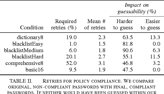TABLE II. RETRIES FOR POLICY COMPLIANCE. WE COMPARE ORIGINAL, NON-COMPLIANT PASSWORDS WITH FINAL, COMPLIANT PASSWORDS. IF NEITHER WOULD HAVE BEEN GUESSED WITHIN OUR THRESHOLD, THE SECURITY IMPACT IS UNKNOWN.