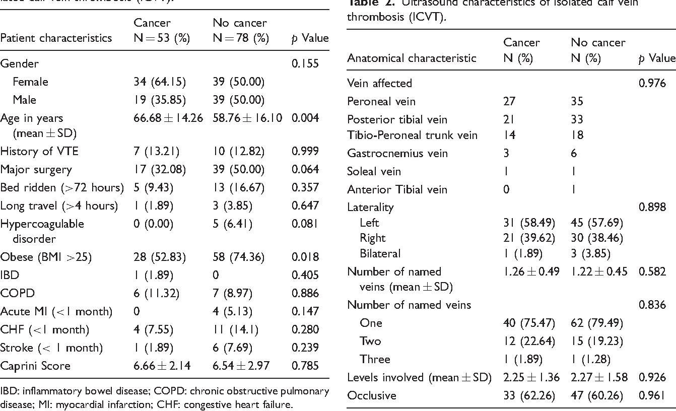 Management of isolated calf vein thrombosis in cancer patients ...