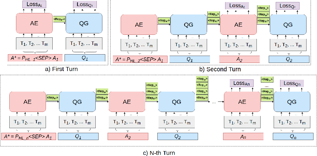 Figure 1 for ChainCQG: Flow-Aware Conversational Question Generation