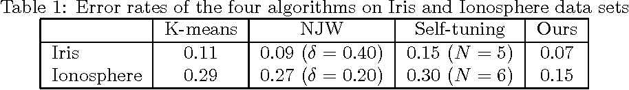 Table 1: Error rates of the four algorithms on Iris and Ionosphere data sets
