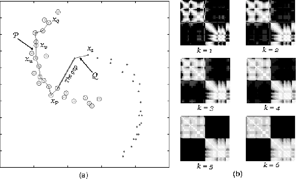 Figure 1: (a) A two-moon data set used to demonstrate the transitive distance, where samples of one cluster are denoted by circles and samples of another cluster are denoted by dots. (b) Maps of transitive distance matrices with different orders.