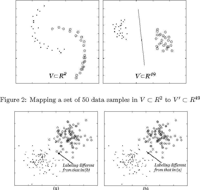Figure 2: Mapping a set of 50 data samples in V ⊂ R2 to V ′ ⊂ R49.