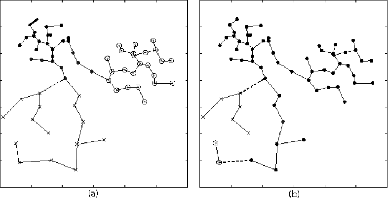 Figure 4: (a) The minimum spanning tree and the clustering result by our algorithm. (b) The minimum spanning tree and the clustering result by the hierarchical clustering. The dashed lines are the cutting edges. The number of clusters is 3.