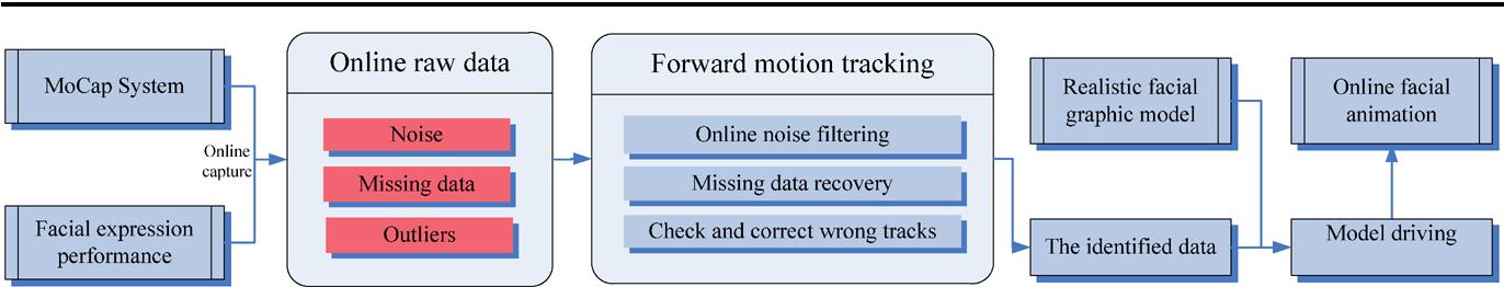 Forward non-rigid motion tracking for facial MoCap