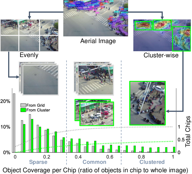 Figure 1 for Clustered Object Detection in Aerial Images
