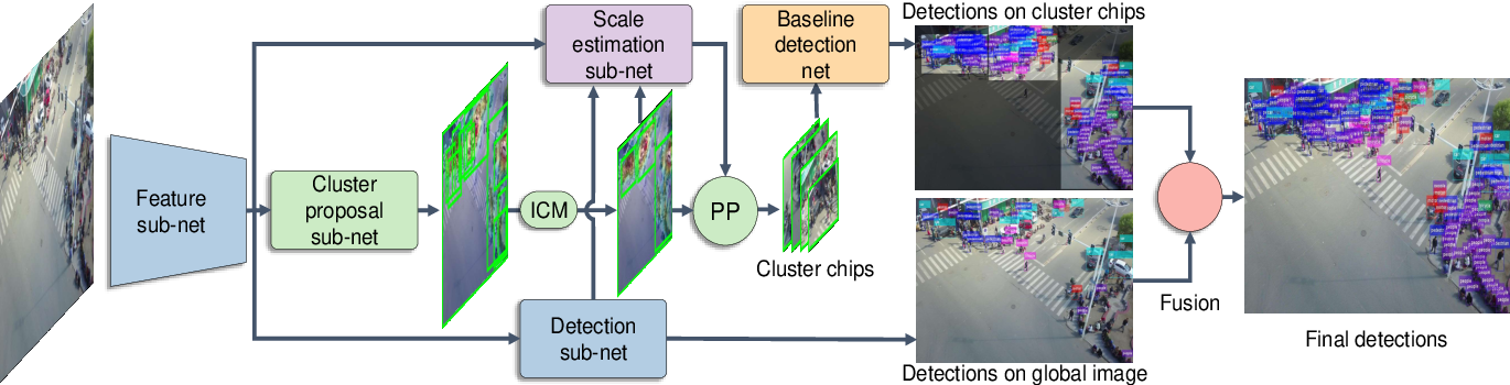 Figure 3 for Clustered Object Detection in Aerial Images