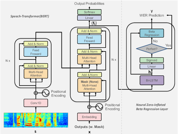 Figure 3 for Neural Zero-Inflated Quality Estimation Model For Automatic Speech Recognition System