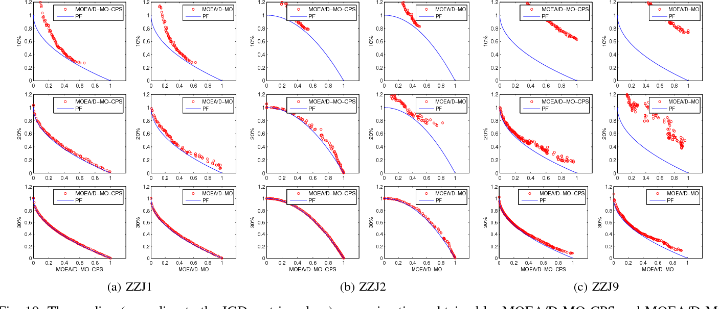 Figure 2 for Preselection via Classification: A Case Study on Evolutionary Multiobjective Optimization
