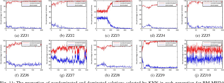 Figure 3 for Preselection via Classification: A Case Study on Evolutionary Multiobjective Optimization