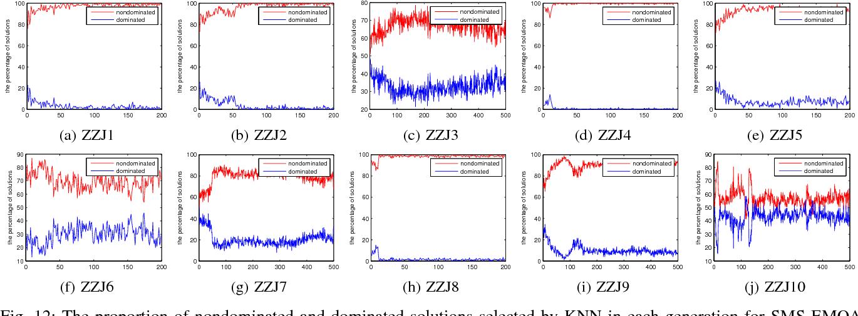 Figure 4 for Preselection via Classification: A Case Study on Evolutionary Multiobjective Optimization