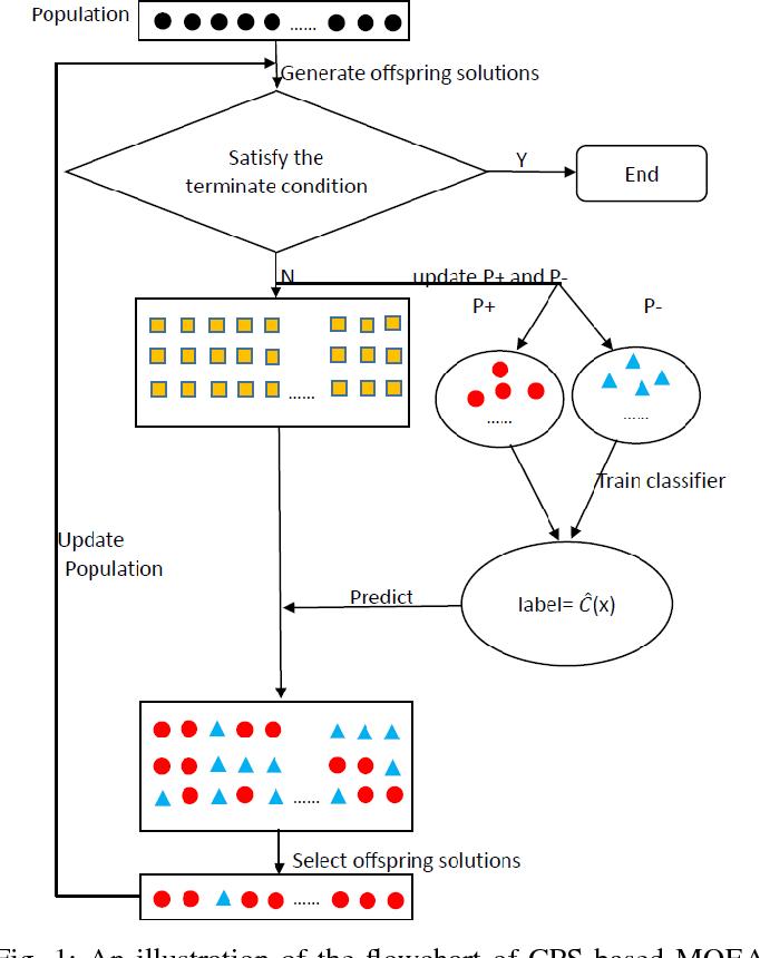Figure 1 for Preselection via Classification: A Case Study on Evolutionary Multiobjective Optimization