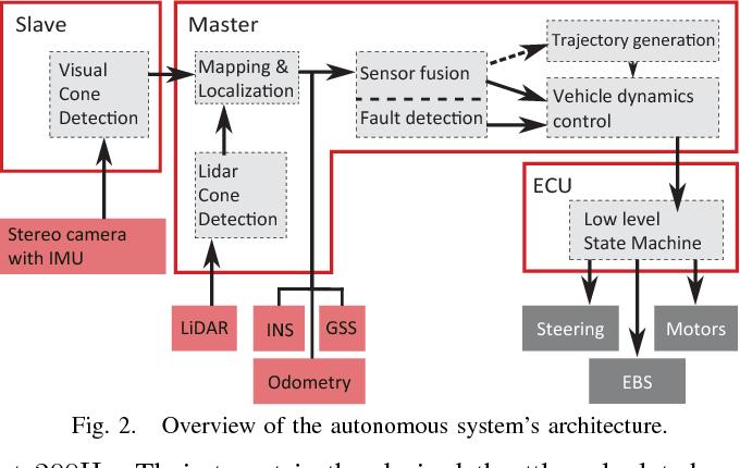 Figure 2 for Design of an Autonomous Racecar: Perception, State Estimation and System Integration