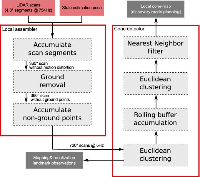 Figure 4 for Design of an Autonomous Racecar: Perception, State Estimation and System Integration