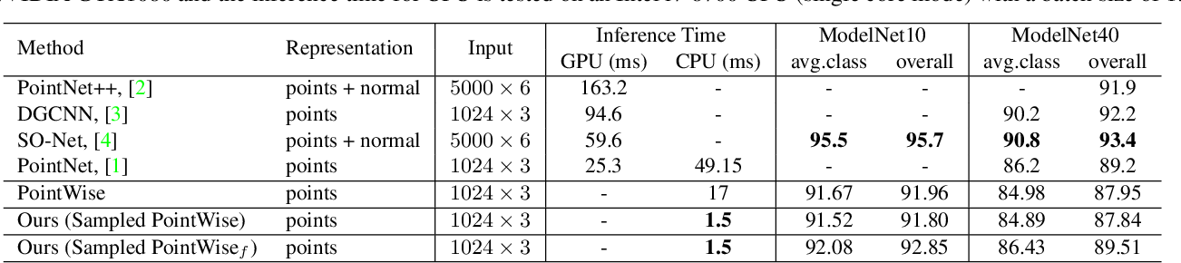 Figure 2 for Justlookup: One Millisecond Deep Feature Extraction for Point Clouds By Lookup Tables