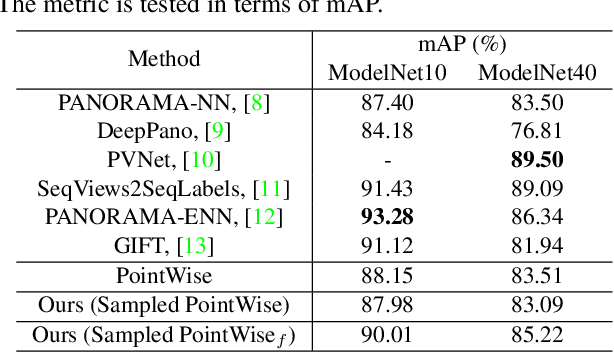 Figure 4 for Justlookup: One Millisecond Deep Feature Extraction for Point Clouds By Lookup Tables