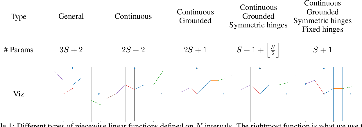 Figure 1 for SPLASH: Learnable Activation Functions for Improving Accuracy and Adversarial Robustness