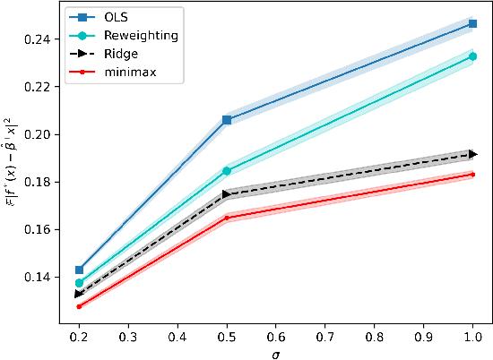 Figure 2 for Near-Optimal Linear Regression under Distribution Shift