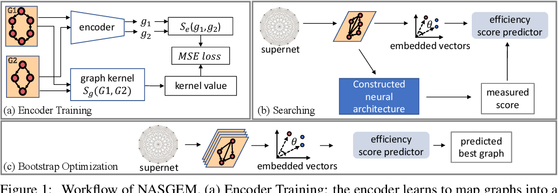 Figure 1 for NASGEM: Neural Architecture Search via Graph Embedding Method