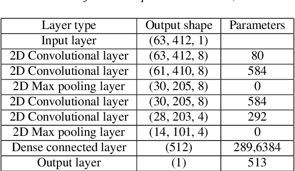 Figure 3 for Convolutional Neural Network-Based Age Estimation Using B-Mode Ultrasound Tongue Image