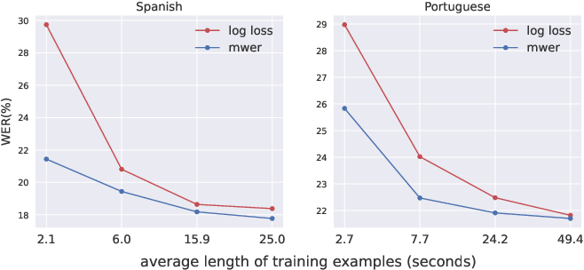 Figure 1 for Input Length Matters: An Empirical Study Of RNN-T And MWER Training For Long-form Telephony Speech Recognition