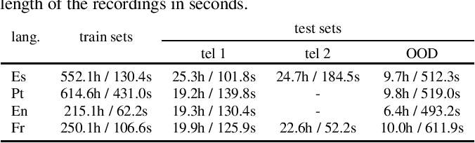 Figure 2 for Input Length Matters: An Empirical Study Of RNN-T And MWER Training For Long-form Telephony Speech Recognition