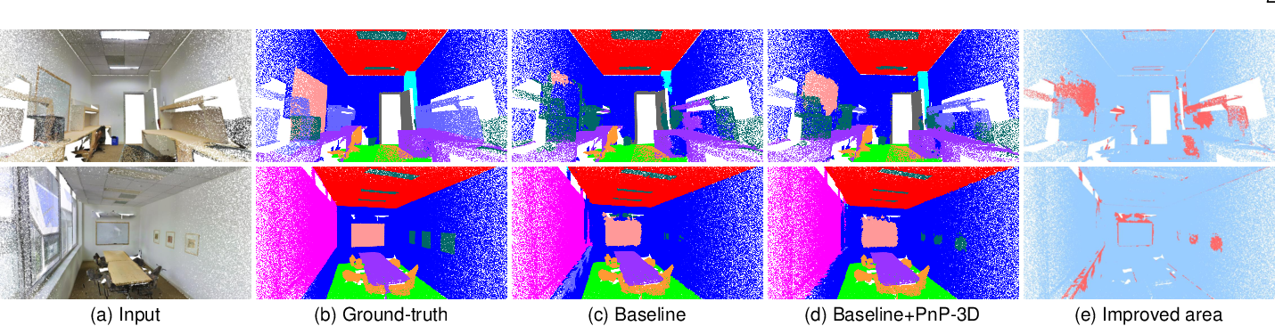 Figure 1 for PnP-3D: A Plug-and-Play for 3D Point Clouds