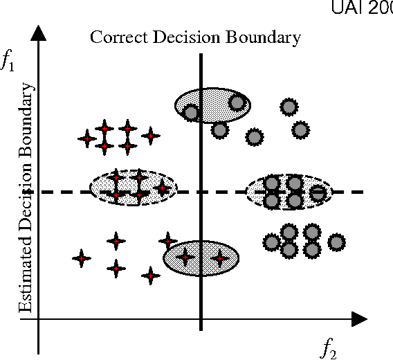 Figure 1 for A Bayesian Approach toward Active Learning for Collaborative Filtering