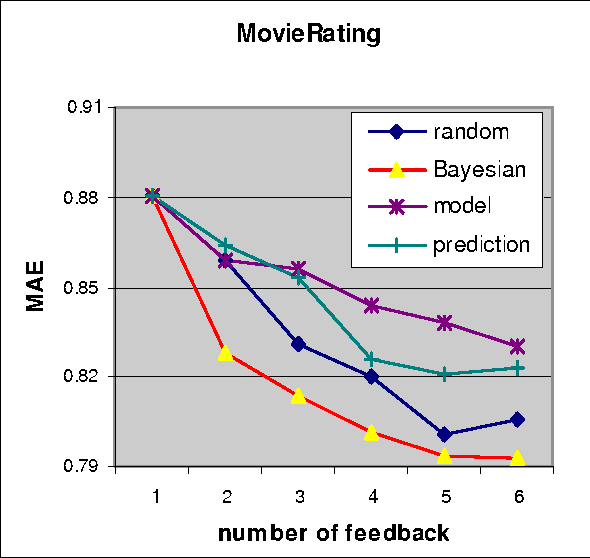 Figure 3 for A Bayesian Approach toward Active Learning for Collaborative Filtering