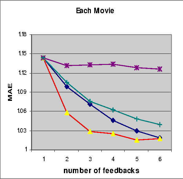 Figure 4 for A Bayesian Approach toward Active Learning for Collaborative Filtering
