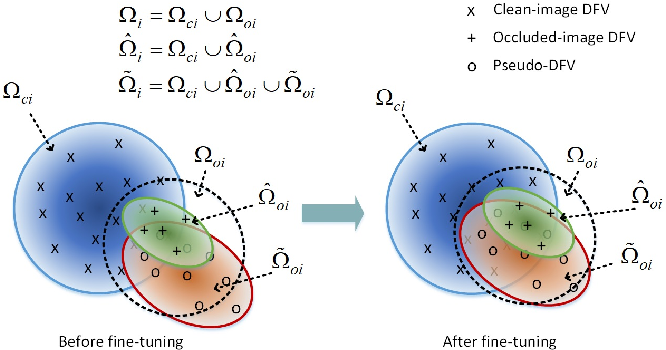 Figure 1 for Deep Feature Augmentation for Occluded Image Classification