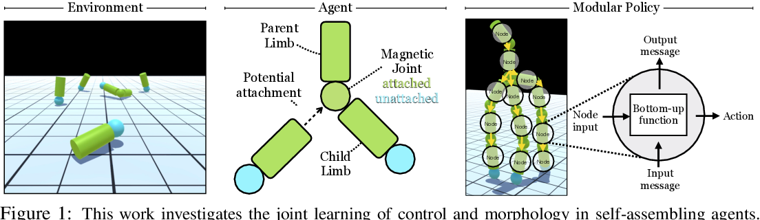 Figure 1 for Learning to Control Self-Assembling Morphologies: A Study of Generalization via Modularity