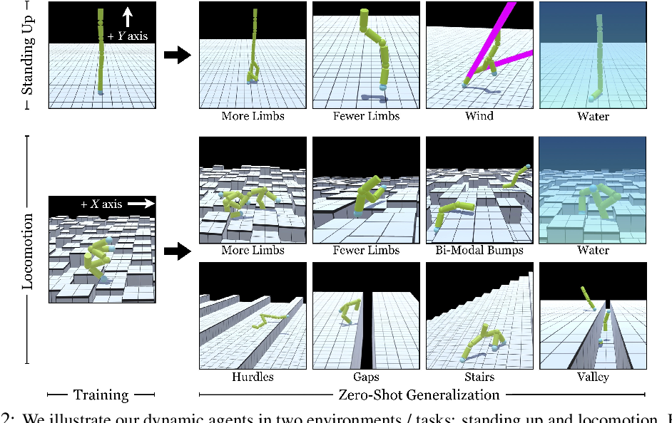 Figure 3 for Learning to Control Self-Assembling Morphologies: A Study of Generalization via Modularity